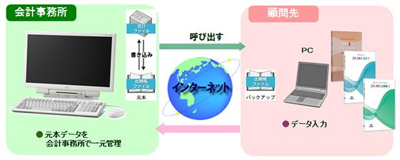 NDストレージ イメージ図